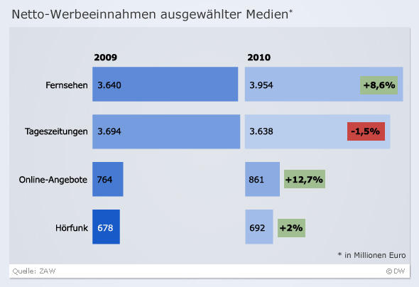 Infografik Netto-Werbeeinnahmen Werbeträger in Deutschland DEU DW-Grafik: Olof Pock Datum: 18.05.2011 2011_05_15_Netto_werbeeinnahmen_Werbeträger-in-Deutschland.jpg