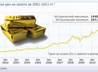 График динамики цен на <a  href='/press/goldmag/'>золото</a> за последнее десятилетие