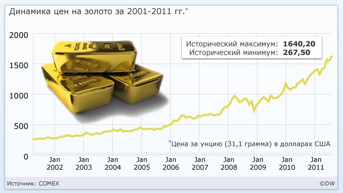 Цена на золото сегодня в Сбербанке России в рублях