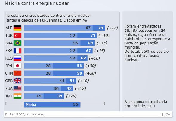 Weltweite Umfrage Atomkraft BRA