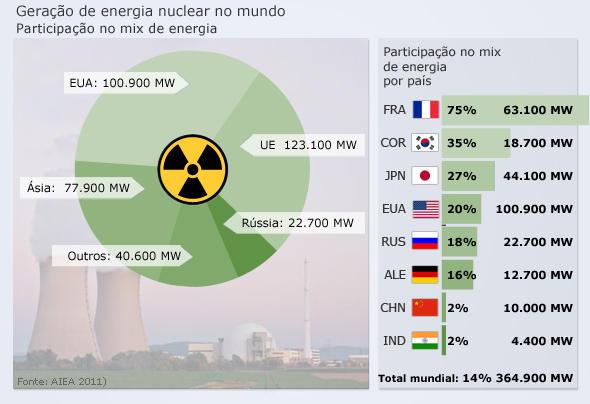 Infografik Atomkraftleistung in der Welt Anteil an der Stromversorgung BRA