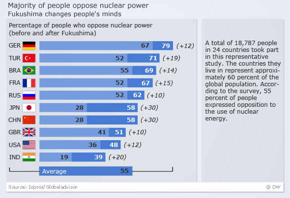 Chart showing national increases in people who say they oppose nuclear power