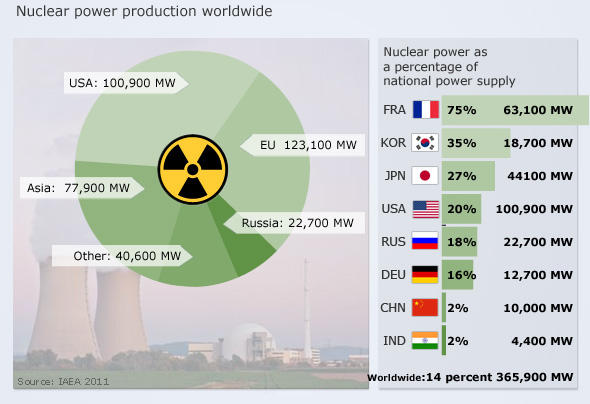 Chart showing global and national nuclear energy statistics