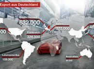 Οι γερμανικές εξαγωγές αυτοκινήτων το 2010