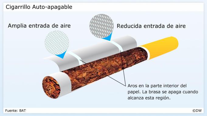 Infografik Selbstlöschende Zigarette SPA