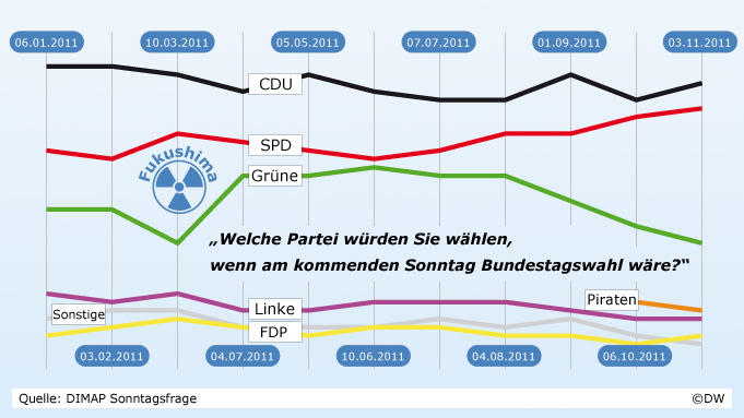 Infografik Atomausstieg DIMAP Sonntagsfrage 'Welche Partei würden Sie wählen, wenn am kommenden Sonntag Bundestagswahl wäre?' (DW-Grafik: Olof Pock, Quelle: Deutschlandtrend: Infratest dimap)