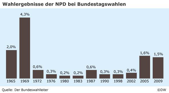 Infografik Wahlergebnisse der NPD bei Bundestagswahlen in Deutschland (Foto: DW-Grafik)