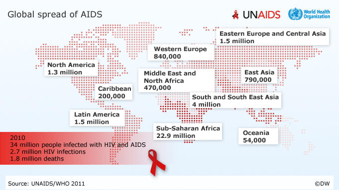 a report on the spread of aids Islamabad, sept 28: pakistan is a high-risk country for the spread of hiv/aids due to several socio-economic.