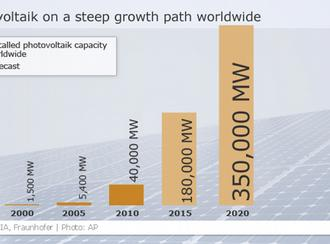 graphic showing growth of photovoltaic sector