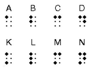 A, B, C, D, K, L, M, N mit Braille-Zeichen (Quelle: AP)
